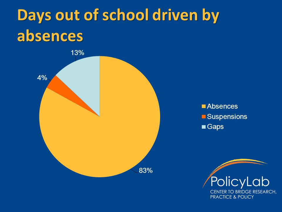 Days out of school driven by absences