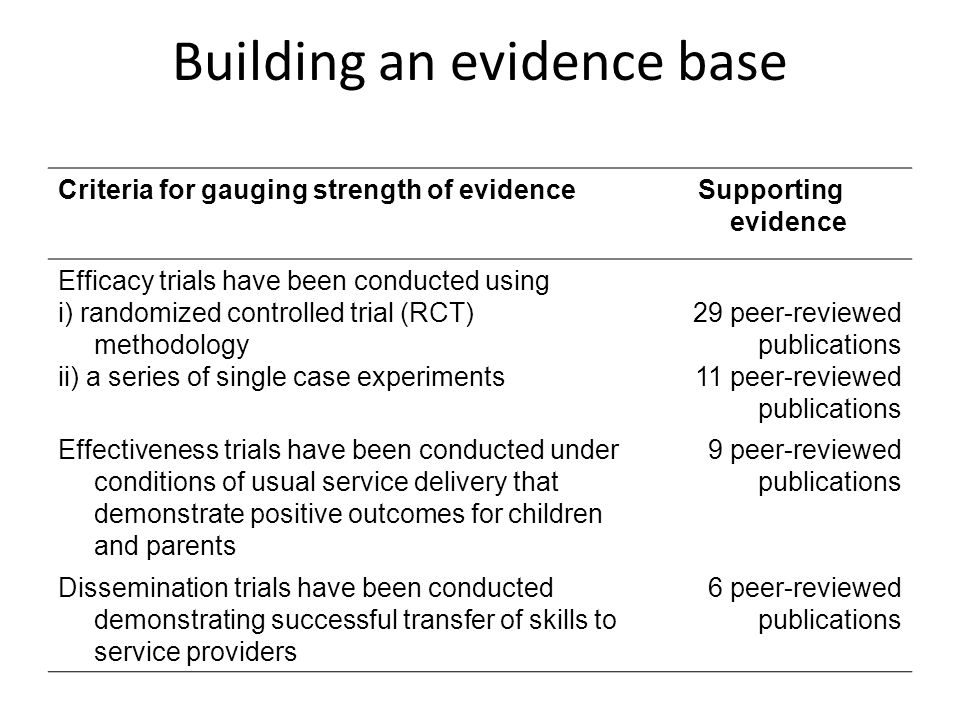 Building an evidence base Criteria for gauging strength of evidenceSupporting evidence Efficacy trials have been conducted using i) randomized control