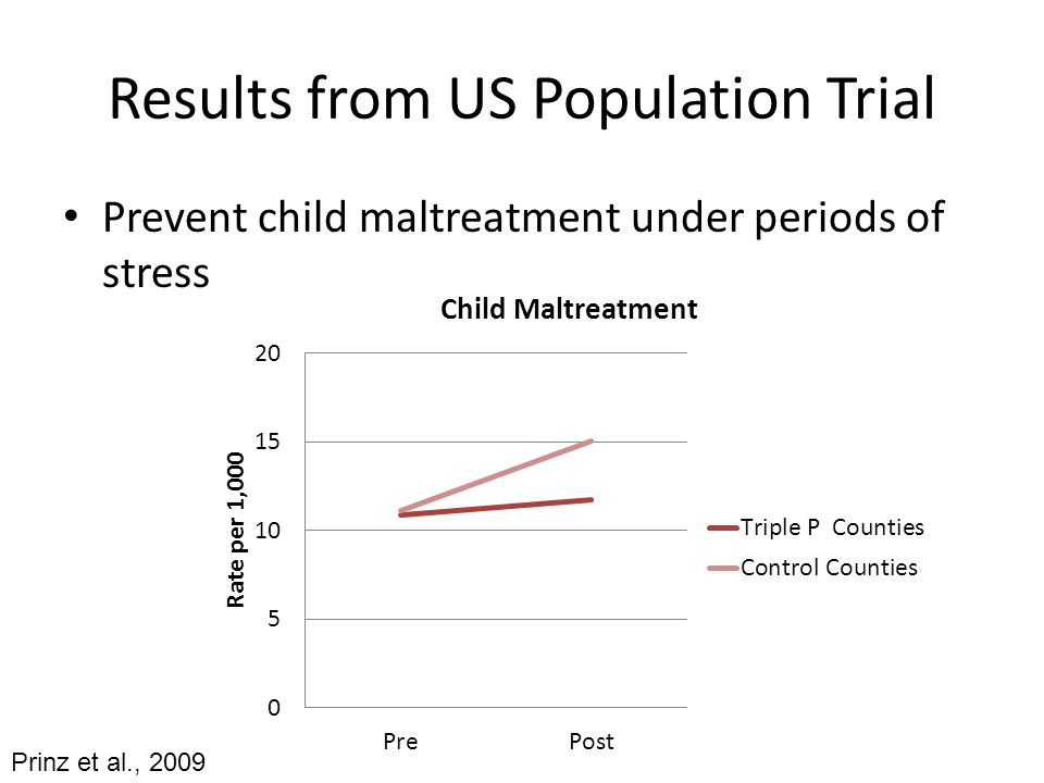 Results from US Population Trial Prevent child maltreatment under periods of stress Prinz et al., 2009