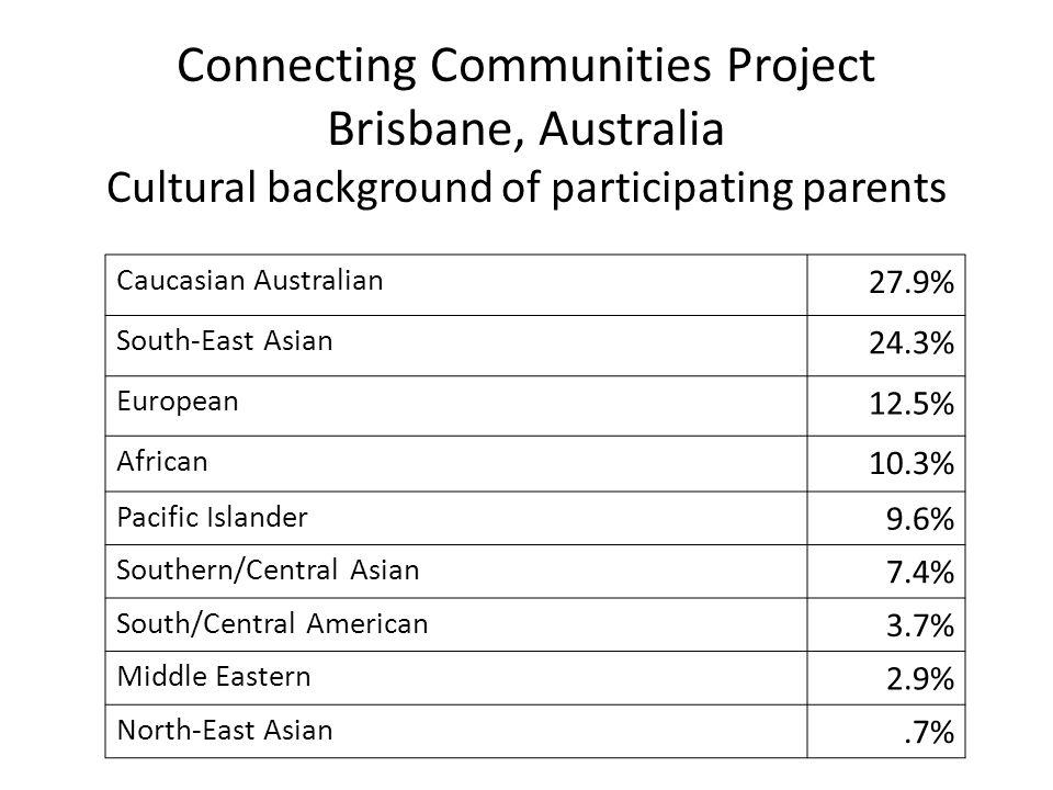 Connecting Communities Project Brisbane, Australia Cultural background of participating parents Caucasian Australian 27.9% South-East Asian 24.3% Euro