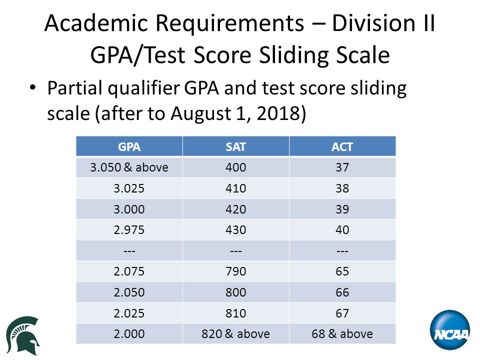 Academic Requirements – Division II GPA/Test Score Sliding Scale Partial qualifier GPA and test score sliding scale (after to August 1, 2018) GPASATACT 3.050 & above40037 3.02541038 3.00042039 2.97543040 --- 2.07579065 2.05080066 2.02581067 2.000820 & above68 & above