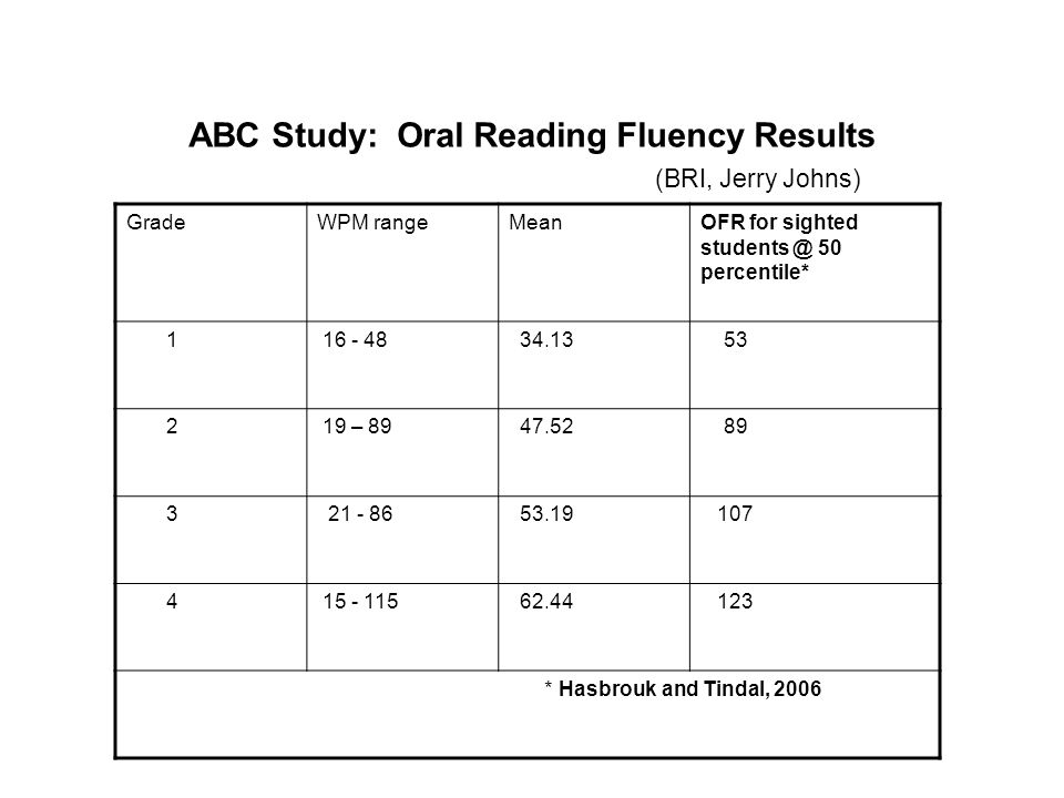 ABC Study: Oral Reading Fluency Results (BRI, Jerry Johns) GradeWPM rangeMeanOFR for sighted students @ 50 percentile* 1 16 - 48 34.13 53 2 19 – 89 47.52 89 3 21 - 86 53.19 107 4 15 - 115 62.44 123 * Hasbrouk and Tindal, 2006