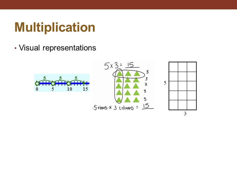 Multiplication Visual representations