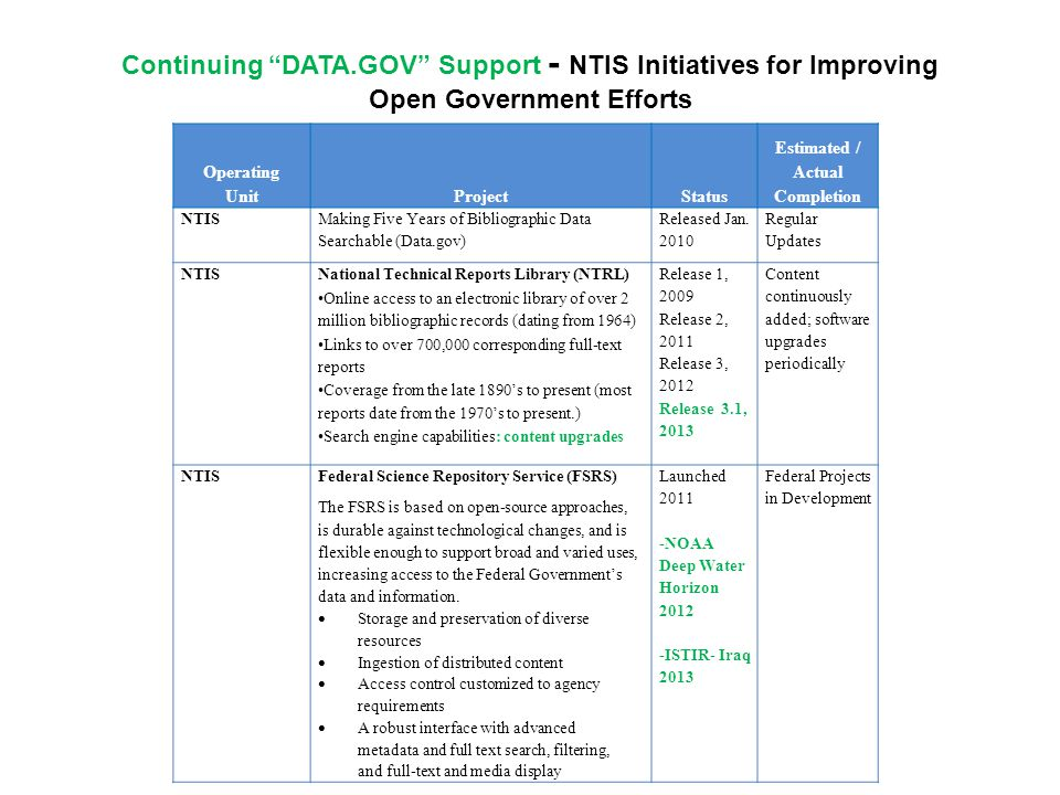 Operating UnitProjectStatus Estimated / Actual Completion NTIS Making Five Years of Bibliographic Data Searchable (Data.gov) Released Jan.