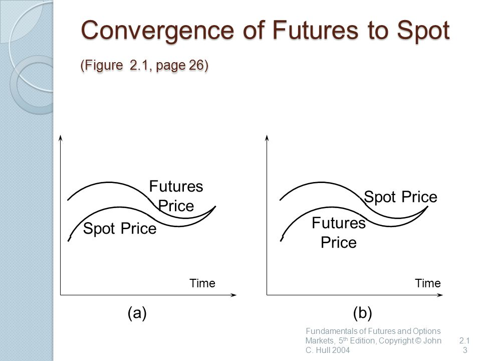 Convergence of Futures to Spot (Figure 2.1, page 26) Fundamentals of Futures and Options Markets, 5 th Edition, Copyright © John C.
