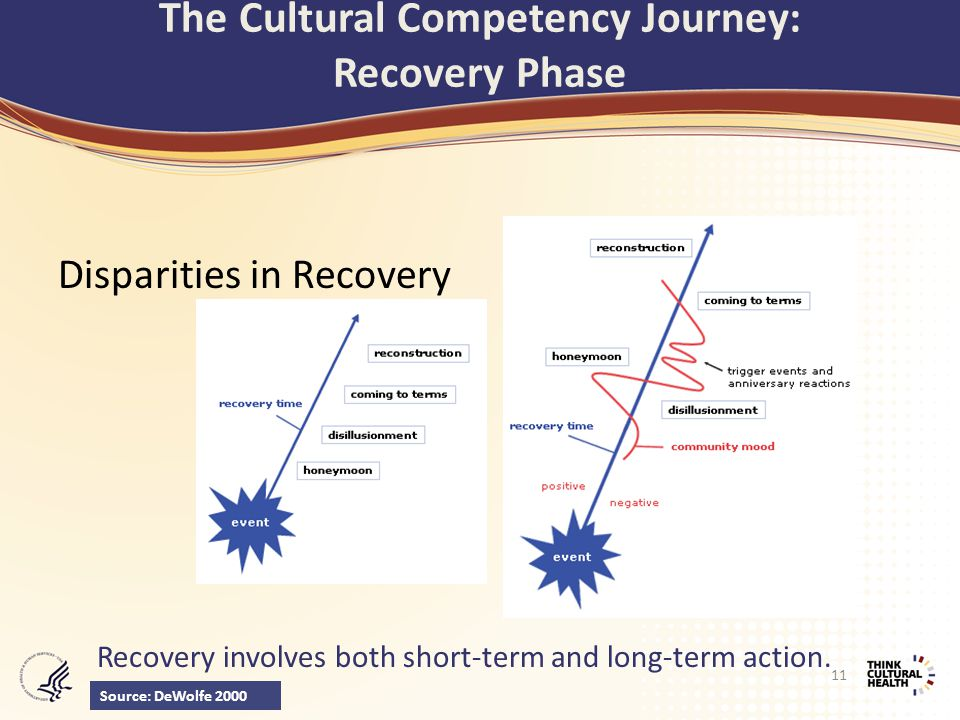 Disparities in Recovery The Cultural Competency Journey: Recovery Phase Recovery involves both short-term and long-term action.