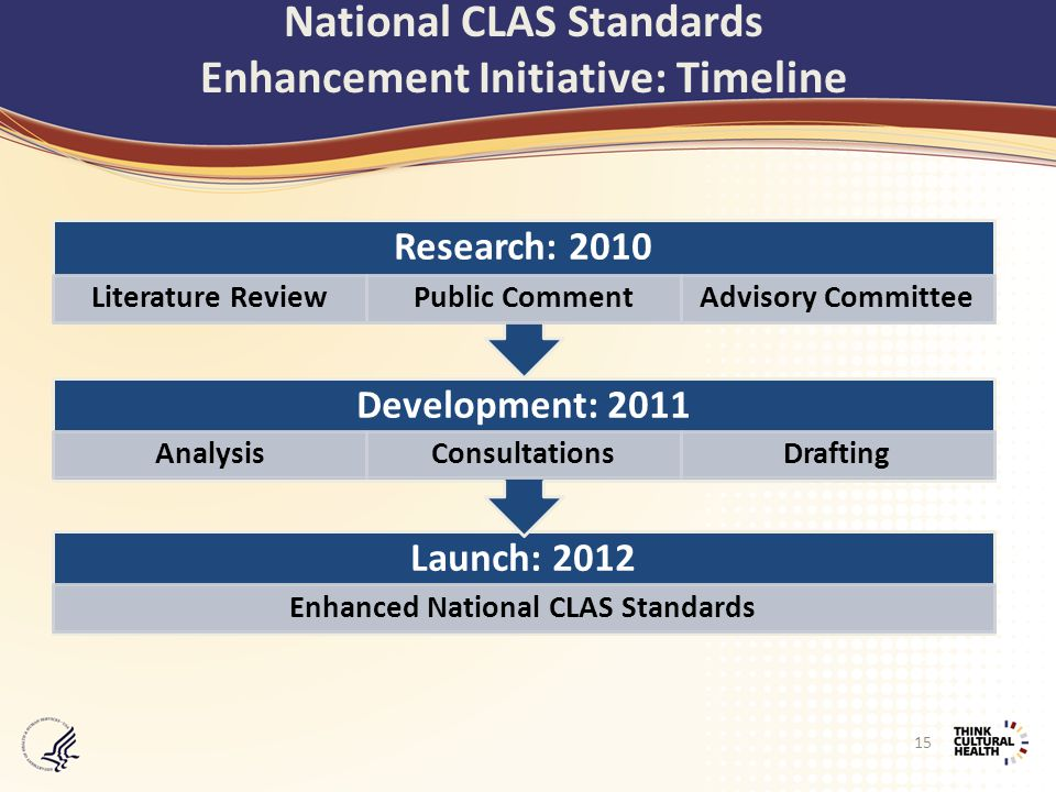 Launch: 2012 Enhanced National CLAS Standards Development: 2011 AnalysisConsultationsDrafting Research: 2010 Literature ReviewPublic CommentAdvisory Committee 15 National CLAS Standards Enhancement Initiative: Timeline