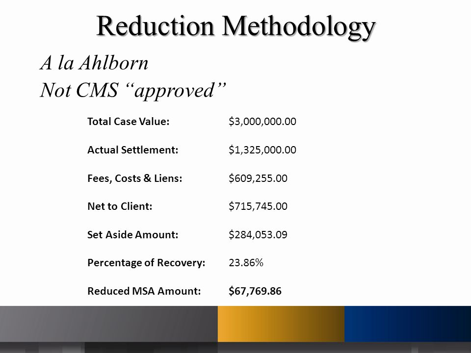 A la Ahlborn Not CMS approved Total Case Value: $3,000,000.00 Actual Settlement: $1,325,000.00 Fees, Costs & Liens: $609,255.00 Net to Client: $715,745.00 Set Aside Amount: $284,053.09 Percentage of Recovery:23.86% Reduced MSA Amount:$67,769.86 Reduction Methodology
