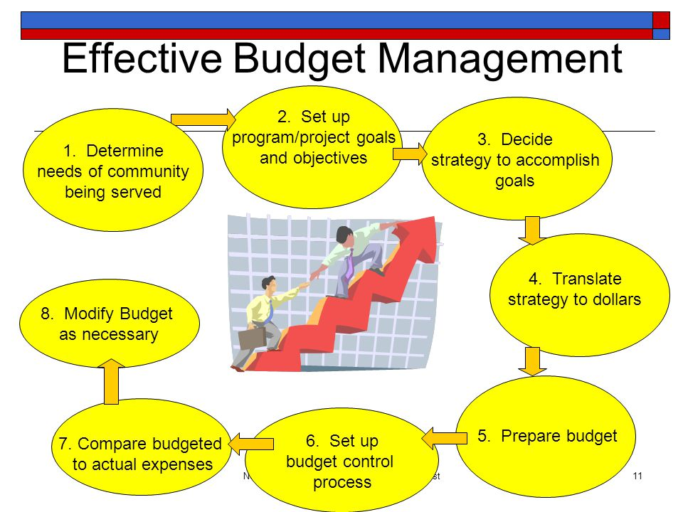 North Central National Service Training August 20 – 22, 2013 11 Effective Budget Management 2.