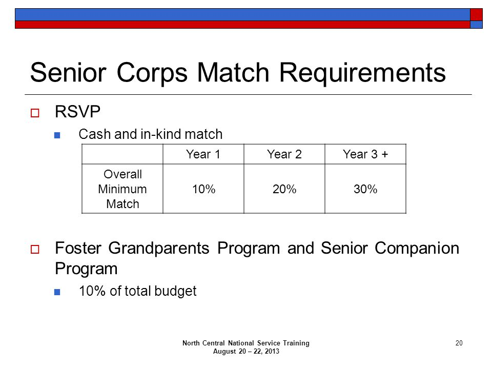 Senior Corps Match Requirements  RSVP Cash and in-kind match  Foster Grandparents Program and Senior Companion Program 10% of total budget Year 1Year 2Year 3 + Overall Minimum Match 10%20%30% North Central National Service Training August 20 – 22, 2013 20