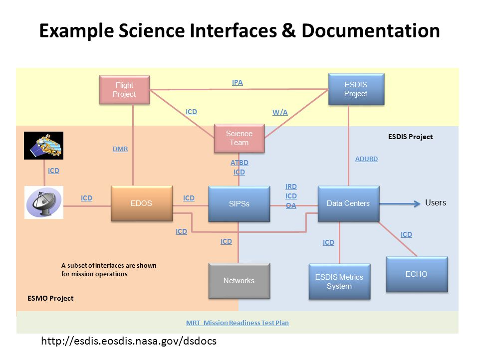 Example Science Interfaces & Documentation Networks ESDIS Metrics System ESDIS Project Users Flight Project ECHO DMR ADURD SIPSs MRT Mission Readiness Test Plan IPA ICD W/A ICD IRD ICD OA ATBD ICD A subset of interfaces are shown for mission operations ESMO Project ESDIS Project ICD Science Team Data Centers EDOS http://esdis.eosdis.nasa.gov/dsdocs