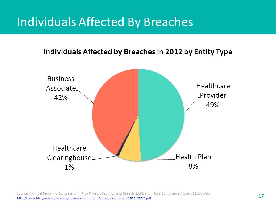 Individuals Affected By Breaches 17 Source: