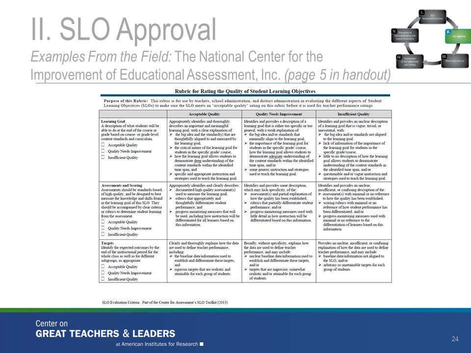 II. SLO Approval Examples From the Field: The National Center for the Improvement of Educational Assessment, Inc. (page 5 in handout) 24