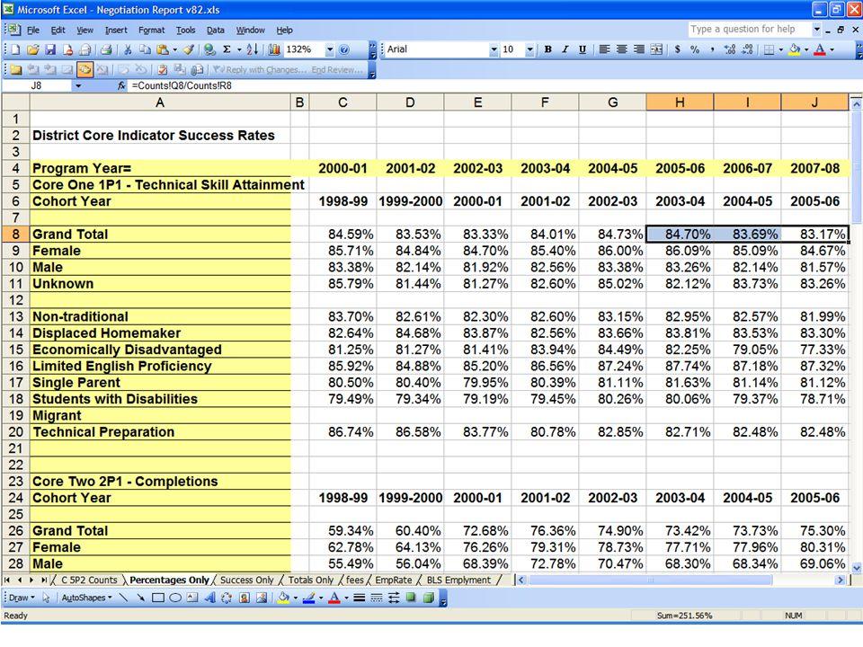Neg WB Percentages