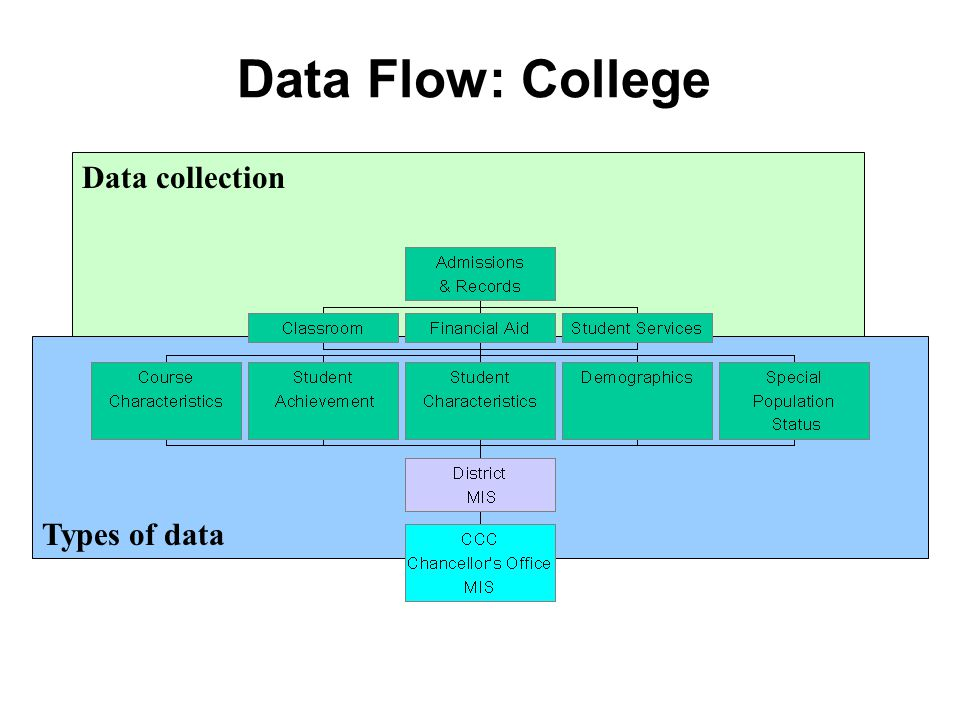 Types of data Data collection Data Flow: College