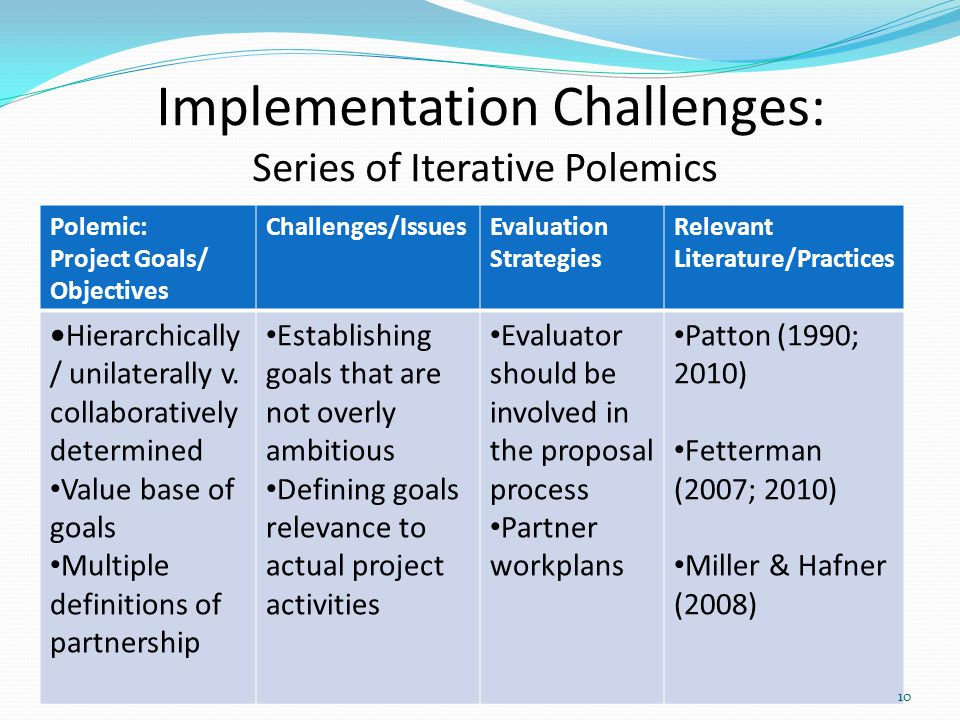 Implementation Challenges: Series of Iterative Polemics Polemic: Project Goals/ Objectives Challenges/IssuesEvaluation Strategies Relevant Literature/Practices Hierarchically / unilaterally v.