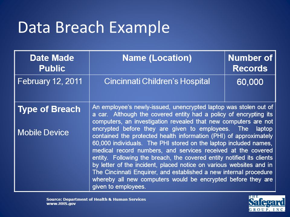 Data Breach Example Date Made Public Name (Location)Number of Records February 12, 2011Cincinnati Children's Hospital 60,000 Type of Breach Mobile Device An employee's newly-issued, unencrypted laptop was stolen out of a car.