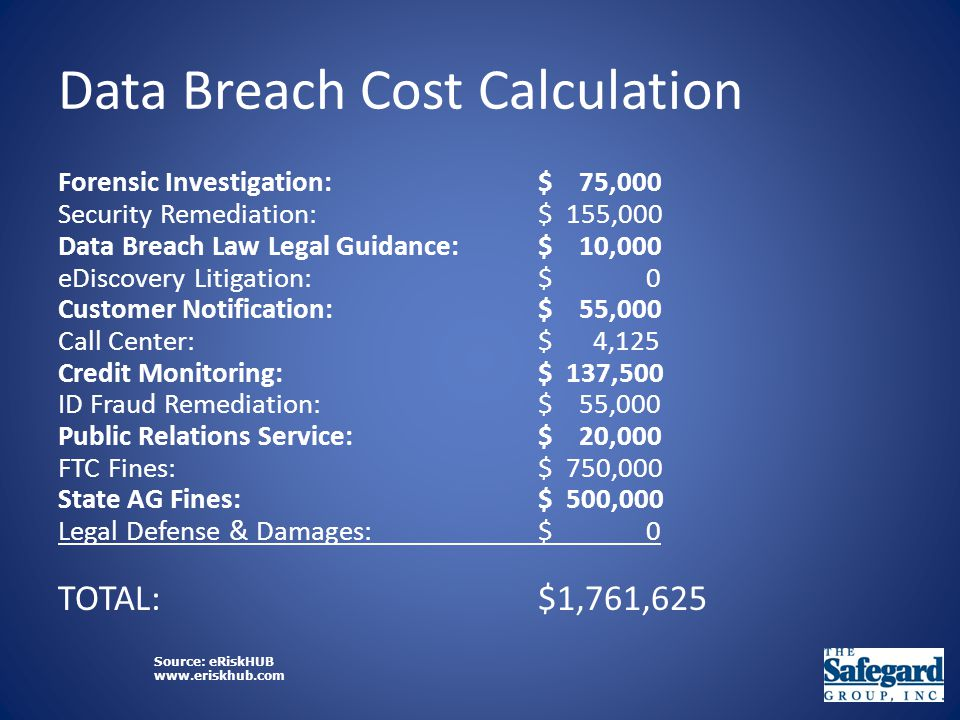 Data Breach Cost Calculation Forensic Investigation:$ 75,000 Security Remediation:$ 155,000 Data Breach Law Legal Guidance:$ 10,000 eDiscovery Litigation:$ 0 Customer Notification:$ 55,000 Call Center:$ 4,125 Credit Monitoring:$ 137,500 ID Fraud Remediation:$ 55,000 Public Relations Service:$ 20,000 FTC Fines:$ 750,000 State AG Fines:$ 500,000 Legal Defense & Damages:$ 0 TOTAL:$1,761,625 Source: eRiskHUB www.eriskhub.com