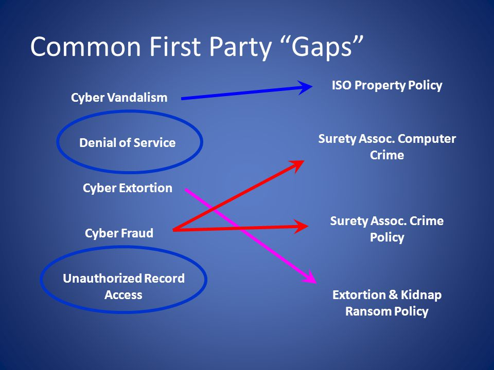 Common First Party Gaps Unauthorized Record Access Cyber Fraud Denial of Service Cyber Extortion Cyber Vandalism ISO Property Policy Surety Assoc.