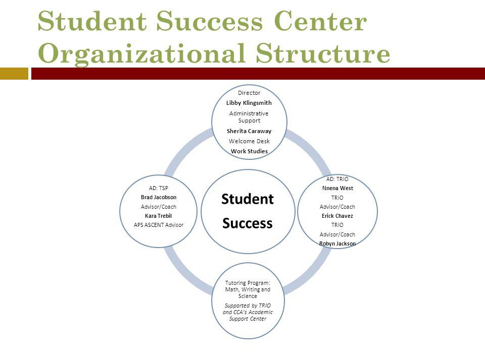 Student Success Center Organizational Structure Student Success Director Libby Klingsmith Administrative Support Sherita Caraway Welcome Desk Work Stu