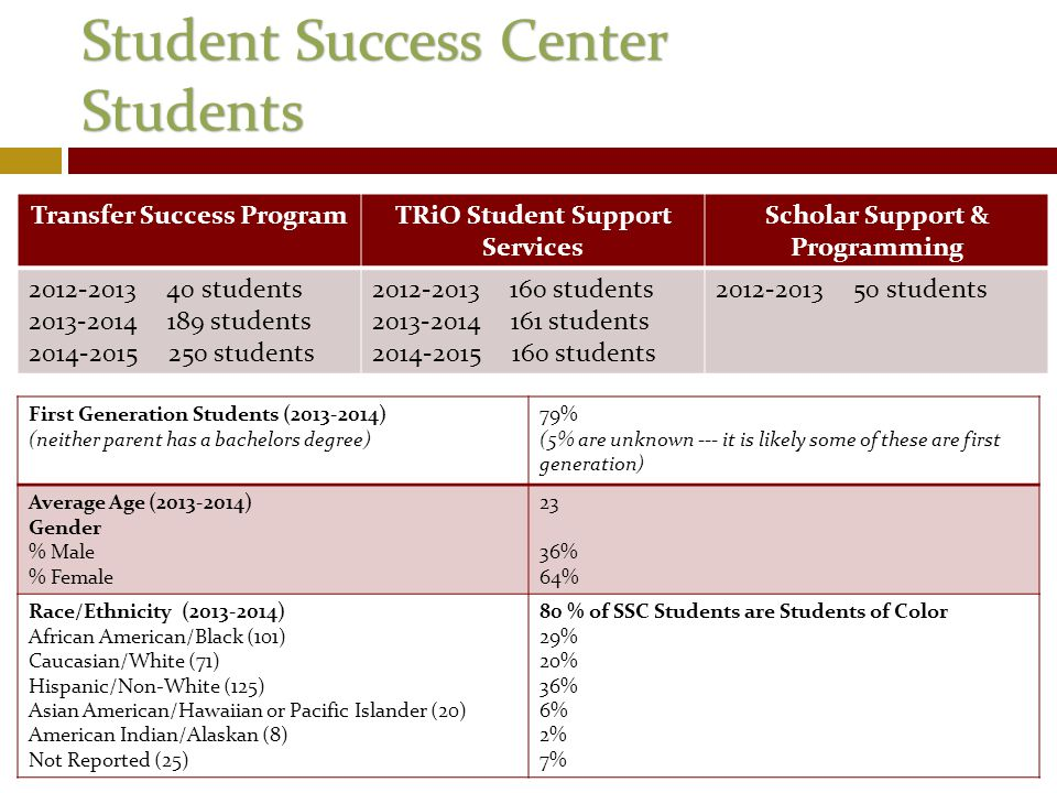 Student Success Center Students Transfer Success ProgramTRiO Student Support Services Scholar Support & Programming 2012-2013 40 students 2013-2014 189 students 2014-2015 250 students 2012-2013 160 students 2013-2014 161 students 2014-2015 160 students 2012-2013 50 students First Generation Students (2013-2014) (neither parent has a bachelors degree) 79% (5% are unknown --- it is likely some of these are first generation) Average Age (2013-2014) Gender % Male % Female 23 36% 64% Race/Ethnicity (2013-2014) African American/Black (101) Caucasian/White (71) Hispanic/Non-White (125) Asian American/Hawaiian or Pacific Islander (20) American Indian/Alaskan (8) Not Reported (25) 80 % of SSC Students are Students of Color 29% 20% 36% 6% 2% 7%