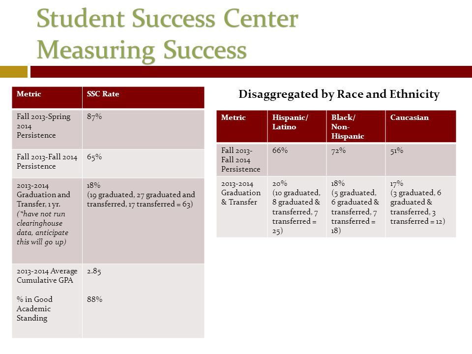 Student Success Center Measuring Success MetricSSC Rate Fall 2013-Spring 2014 Persistence 87% Fall 2013-Fall 2014 Persistence 65% 2013-2014 Graduation and Transfer, 1 yr.