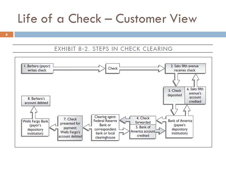 Life of a Check – Bank View 7