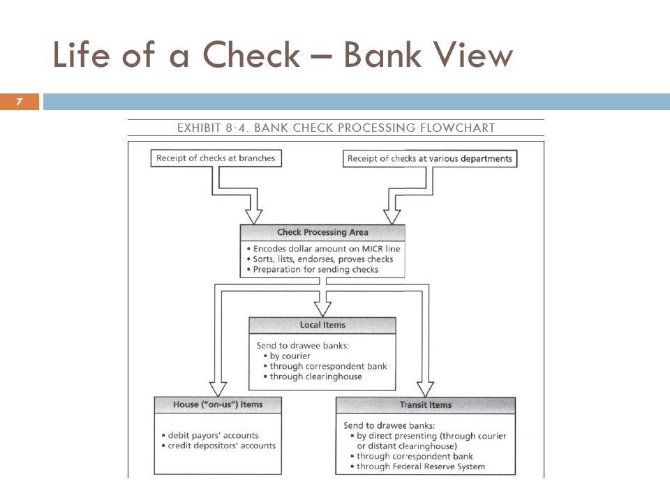 Paper Checks 8  At the peak, 55 billion (+/-) paper checks per year were written in the United States.
