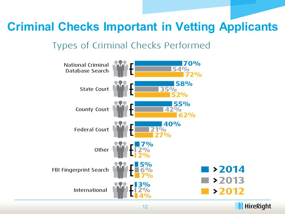 12 Criminal Checks Important in Vetting Applicants