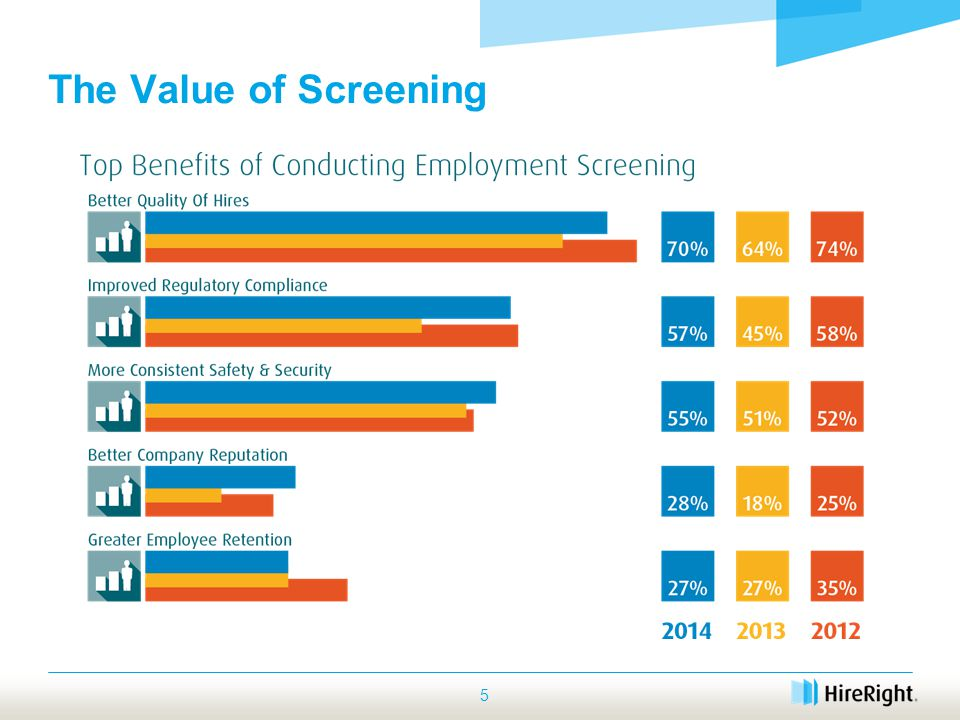 5 The Value of Screening