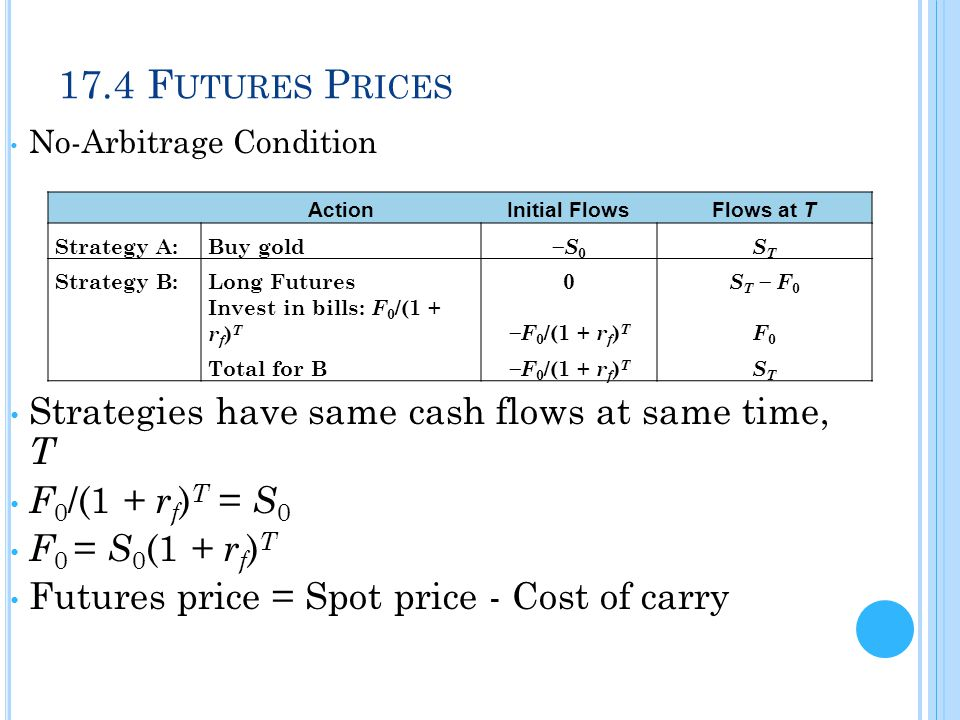 17.4 F UTURES P RICES No-Arbitrage Condition Strategies have same cash flows at same time, T F 0 /(1 + r f ) T = S 0 F 0 = S 0 (1 + r f ) T Futures pr