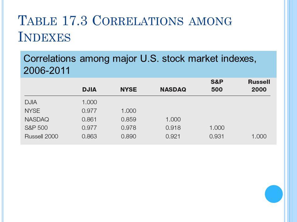 T ABLE 17.3 C ORRELATIONS AMONG I NDEXES Correlations among major U.S. stock market indexes, 2006-2011