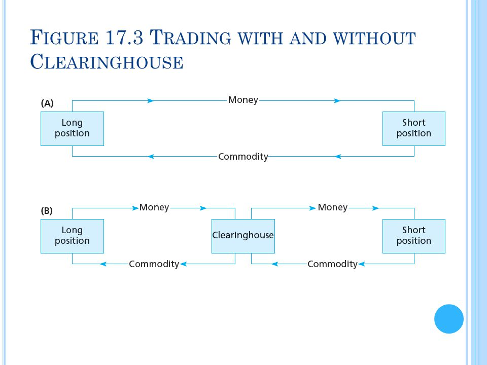F IGURE 17.3 T RADING WITH AND WITHOUT C LEARINGHOUSE