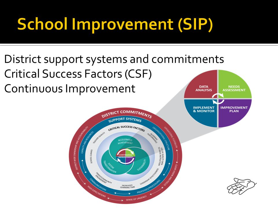 District support systems and commitments Critical Success Factors (CSF) Continuous Improvement