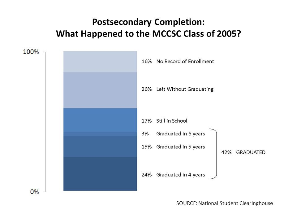 Postsecondary Completion: What Happened to the MCCSC Class of 2005.