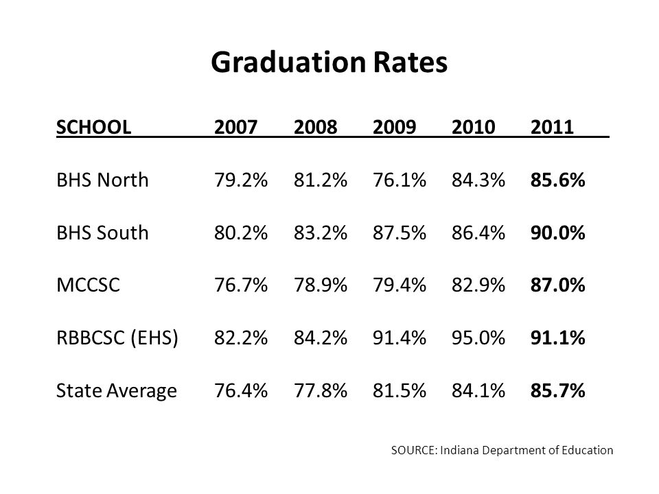 Graduation Rates SCHOOL20072008200920102011 BHS North79.2% 81.2% 76.1% 84.3% 85.6% BHS South80.2%83.2% 87.5% 86.4% 90.0% MCCSC76.7% 78.9% 79.4% 82.9% 87.0% RBBCSC (EHS)82.2% 84.2% 91.4% 95.0% 91.1% State Average76.4% 77.8% 81.5% 84.1% 85.7% SOURCE: Indiana Department of Education