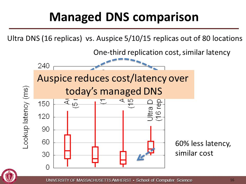 U NIVERSITY OF M ASSACHUSETTS A MHERST School of Computer Science U NIVERSITY OF M ASSACHUSETTS A MHERST School of Computer Science Managed DNS comparison 16 One-third replication cost, similar latency 60% less latency, similar cost Auspice reduces cost/latency over today's managed DNS Ultra DNS (16 replicas) vs.