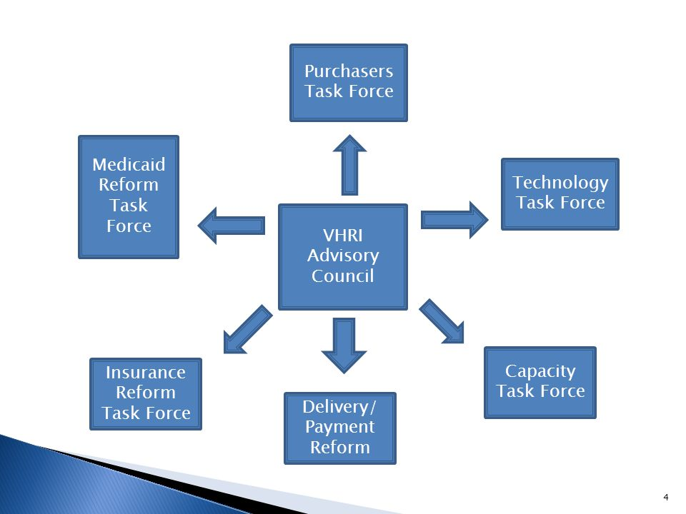 VHRI Advisory Council Technology Task Force Capacity Task Force Delivery/ Payment Reform Insurance Reform Task Force Medicaid Reform Task Force Purcha