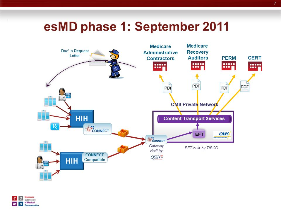 esMD phase 2: Future release Content Transport Services Structured Electronic Requests for Medical Documentation CONNECT Compatible Medicare Recovery Auditors PERM EFT PDF CERT PDF Medicare Administrative Contractors ZPICs PDF 8 EFT built by TIBCO CMS Private Network