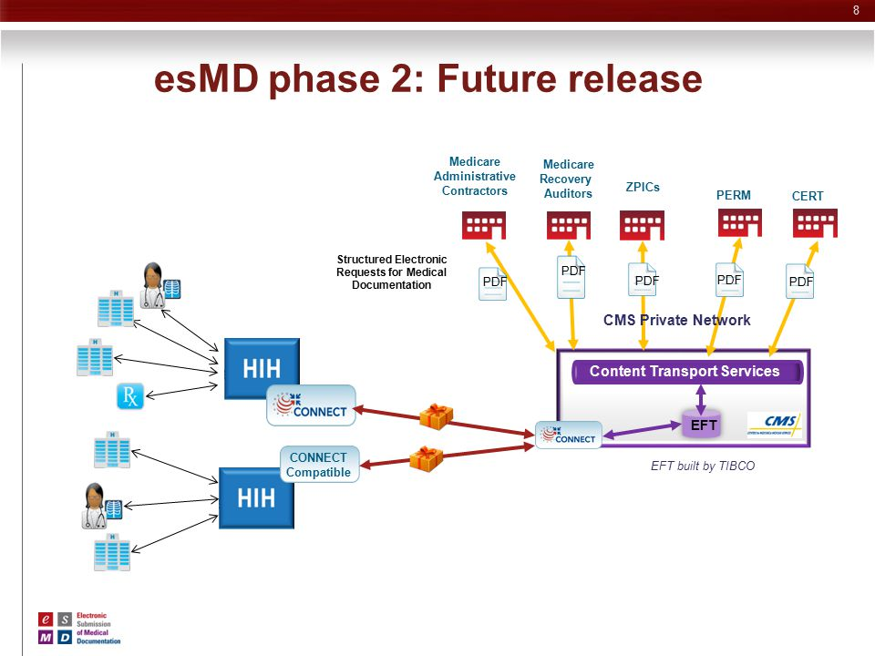 esMD phase 2: Future release Content Transport Services Structured Electronic Requests for Medical Documentation CONNECT Compatible Medicare Recovery