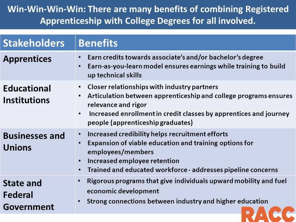 Win-Win-Win-Win: There are many benefits of combining Registered Apprenticeship with College Degrees for all involved.