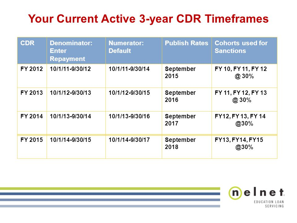 CDRDenominator: Enter Repayment Numerator: Default Publish RatesCohorts used for Sanctions FY 201210/1/11-9/30/1210/1/11-9/30/14September 2015 FY 10, FY 11, FY 12 @ 30% FY 201310/1/12-9/30/1310/1/12-9/30/15September 2016 FY 11, FY 12, FY 13 @ 30% FY 201410/1/13-9/30/1410/1/13-9/30/16September 2017 FY12, FY 13, FY 14 @30% FY 201510/1/14-9/30/1510/1/14-9/30/17September 2018 FY13, FY14, FY15 @30% Your Current Active 3-year CDR Timeframes