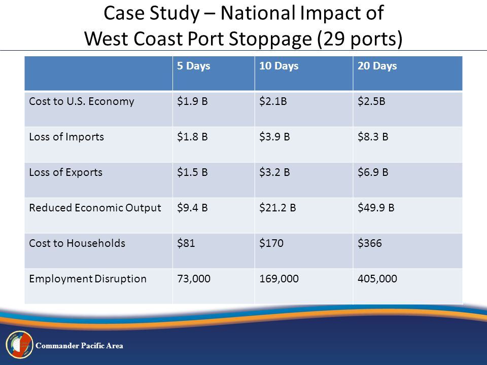 Commander Pacific Area Case Study – National Impact of West Coast Port Stoppage (29 ports) 5 Days10 Days20 Days Cost to U.S.