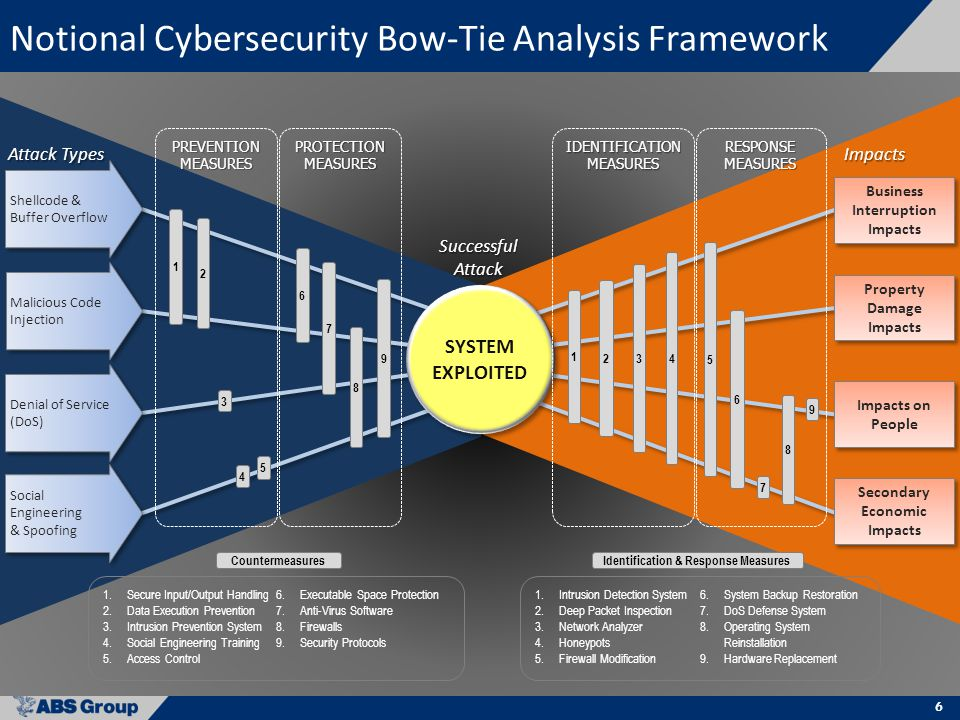 6 Notional Cybersecurity Bow-Tie Analysis Framework Shellcode & Buffer Overflow Denial of Service (DoS) Social Engineering & Spoofing Social Engineering & Spoofing Business Interruption Impacts Secondary Economic Impacts SYSTEM EXPLOITED Property Damage Impacts 3 7 1 PREVENTIONMEASURES Attack Types Impacts 3 5 PROTECTIONMEASURESIDENTIFICATIONMEASURESRESPONSEMEASURES Impacts on People Successful Attack CountermeasuresIdentification & Response Measures 1.Secure Input/Output Handling 2.Data Execution Prevention 3.Intrusion Prevention System 4.Social Engineering Training 5.Access Control 6.Executable Space Protection 7.Anti-Virus Software 8.Firewalls 9.Security Protocols 1.Intrusion Detection System 2.Deep Packet Inspection 3.Network Analyzer 4.Honeypots 5.Firewall Modification 6.System Backup Restoration 7.DoS Defense System 8.Operating System Reinstallation 9.Hardware Replacement 2 1 8 4 9 2 6 Malicious Code Injection 9 8 4 6 7 5