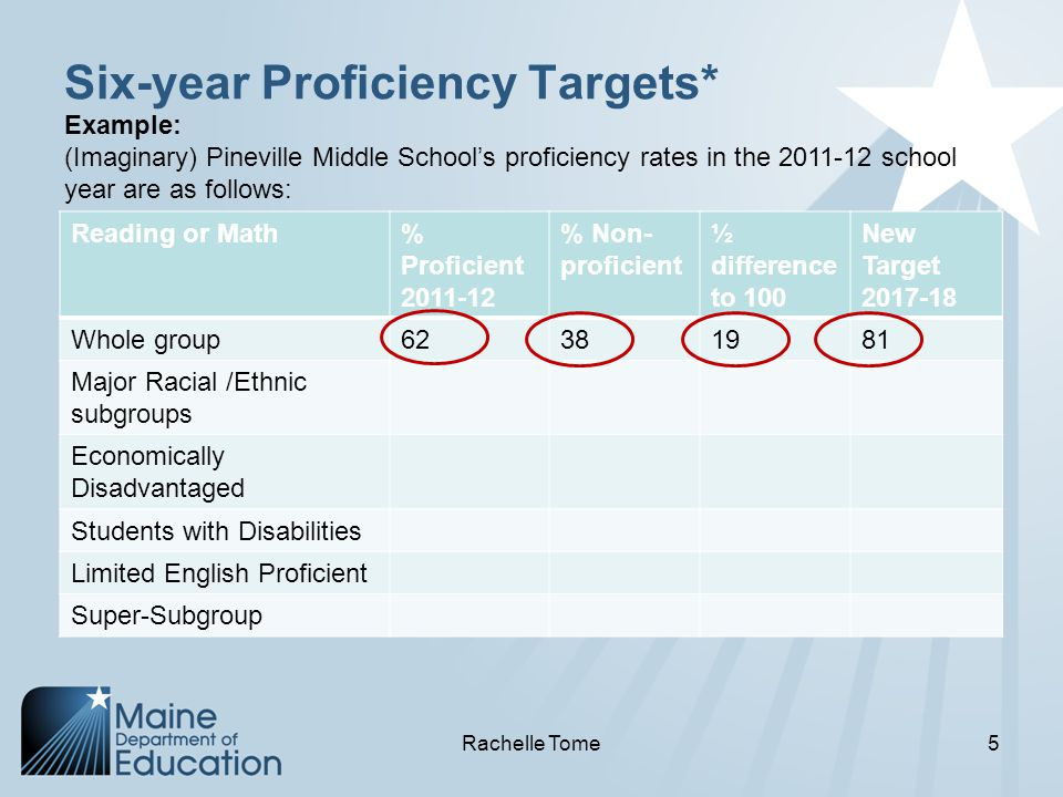 Six-year Proficiency Targets* Reading or Math% Proficient 2011-12 % Non- proficient ½ difference to 100 New Target 2017-18 Whole group62381981 Major Racial /Ethnic subgroups Economically Disadvantaged Students with Disabilities Limited English Proficient Super-Subgroup Example: (Imaginary) Pineville Middle School's proficiency rates in the 2011-12 school year are as follows: Rachelle Tome5