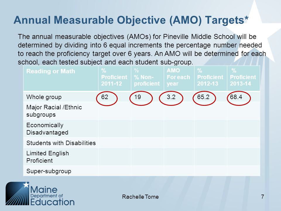Annual Measurable Objective (AMO) Targets* The annual measurable objectives (AMOs) for Pineville Middle School will be determined by dividing into 6 equal increments the percentage number needed to reach the proficiency target over 6 years.