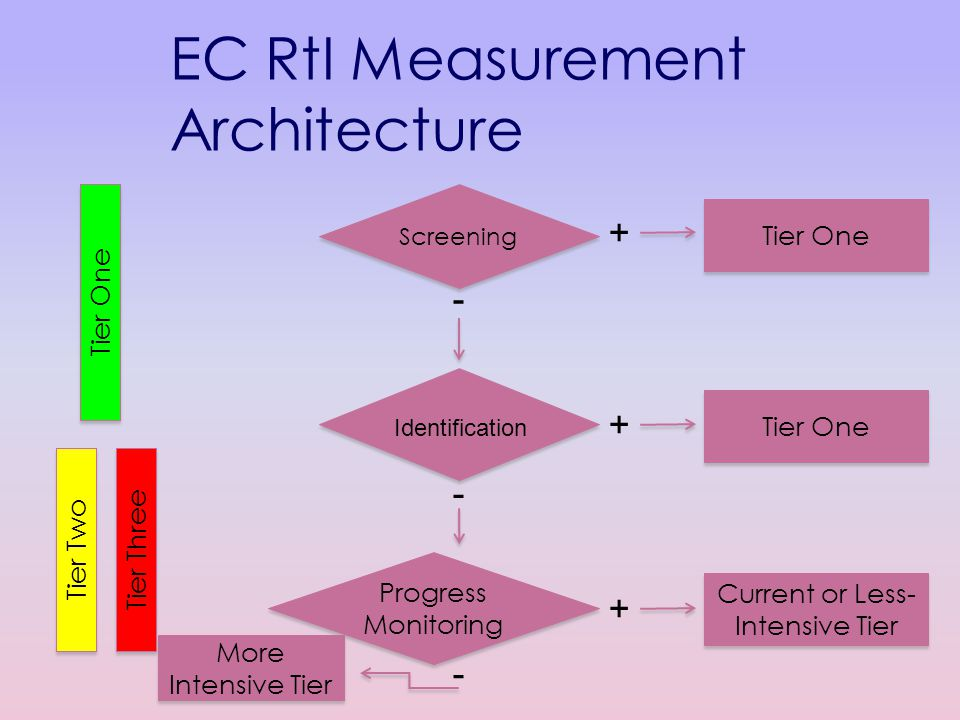 EC RtI Measurement Architecture Screening Progress Monitoring Tier One Tier Two Tier Three + + + - - - Tier One Current or Less- Intensive Tier More Intensive Tier Identification