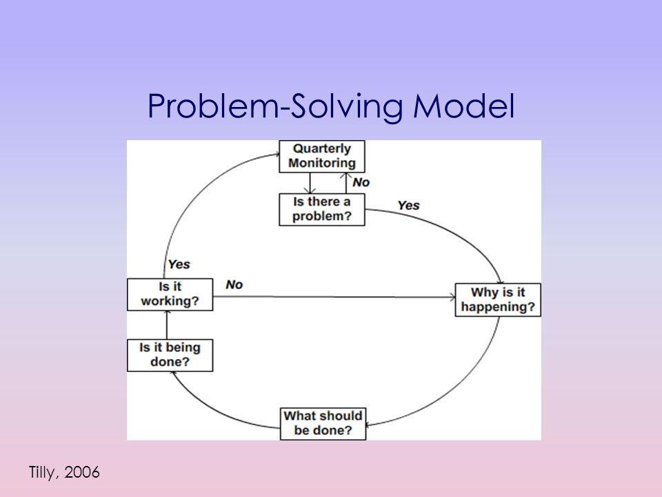Problem-Solving Model Tilly, 2006