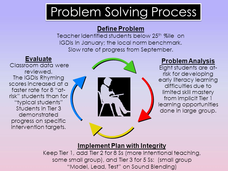 Problem Solving Process Define Problem Teacher identified students below 25 th %ile on IGDIs in January; the local norm benchmark.