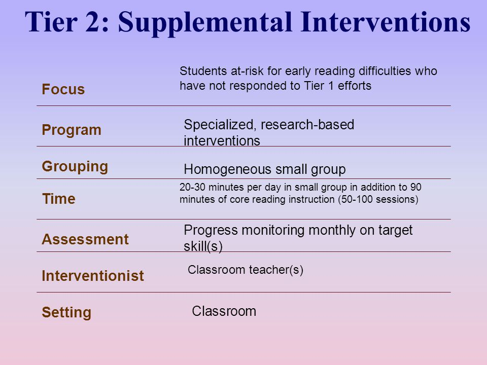 Tier 2: Supplemental Interventions Focus Program Interventionist Setting Grouping Time Assessment Students at-risk for early reading difficulties who have not responded to Tier 1 efforts Classroom teacher(s) Classroom Homogeneous small group 20-30 minutes per day in small group in addition to 90 minutes of core reading instruction (50-100 sessions) Progress monitoring monthly on target skill(s) Specialized, research-based interventions